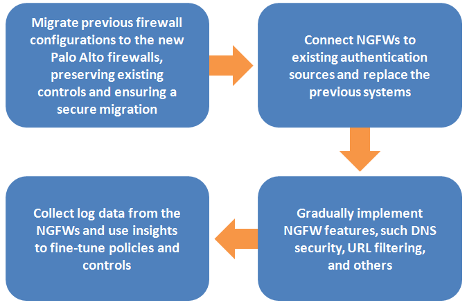 A documented process for Palo Alto NGFW deployment